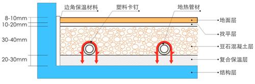 地暖地面层结构 1,混凝土层:钢筋混凝土楼板.